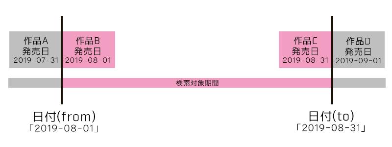 日付(from)、日付(to)